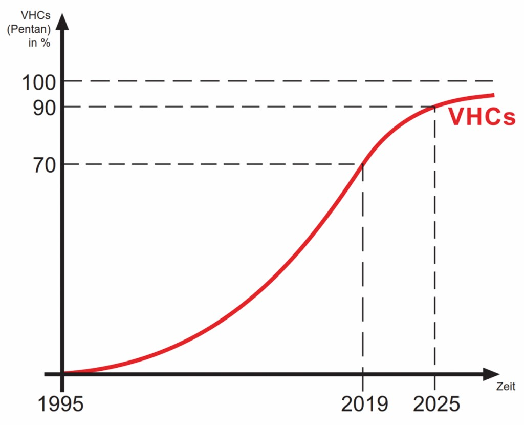 Der Anteil der Kühlgeräte mit halogenfreien Kühlmittel (VHC) hat zum Zeitpunkt der Entsorgung von 1995 an stetig zugenommen.Bild: Urt Umwelt- und Recyclingtechnik GmbH