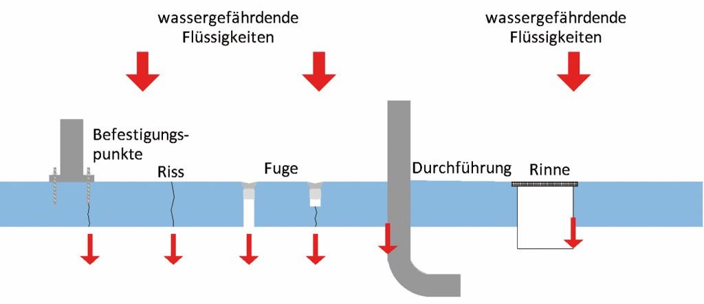 Mit dem Lufttestsystem aufzeigbare Leckagen. Grafik: envisafe EXPERTS KG