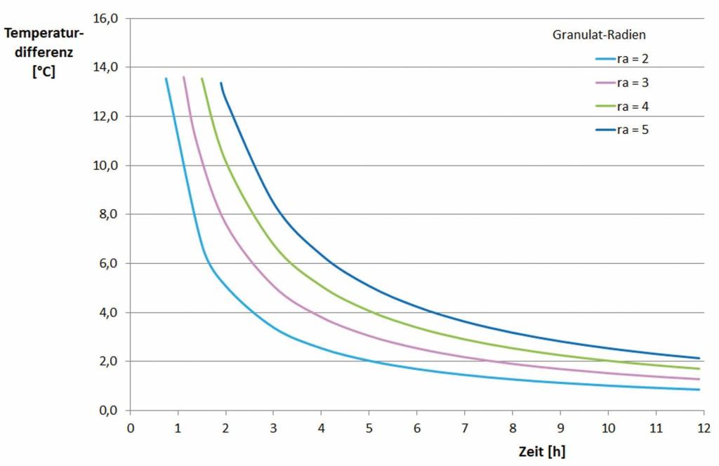 Schmelzzeit des PCM-Granulats in Abhängigkeit von den Korngrößen. Bild: Goeke/Henne/Büttgen