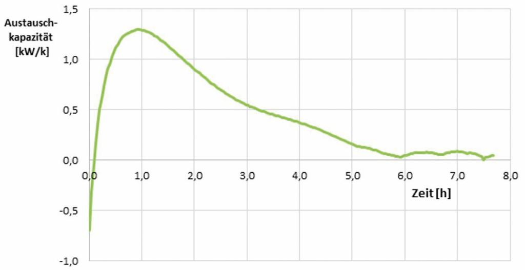 Austauschkapazität bei einer Vorlauftemperatur von 51,4 °C. Bild: Goeke/Henne/Büttgen