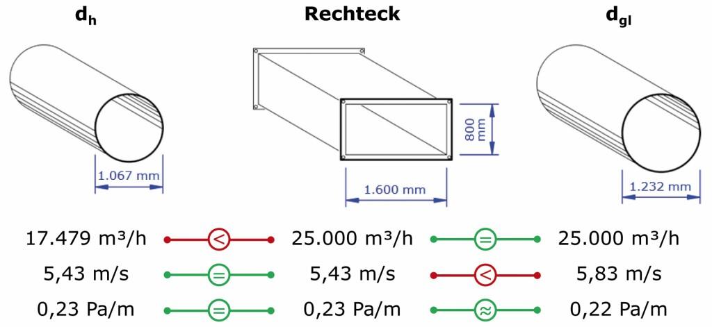 Übersicht Durchmessereigenschaften. Bild: Schaub/Kriegel