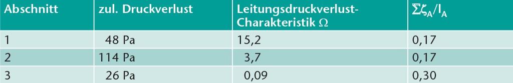 Auslegungsparameter der Netzabschnitte. Tabelle: Schaub/Kriegel