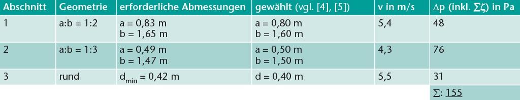 Dimensionierungs-Ergebnisse. Tabelle:Schaub/Kriegel