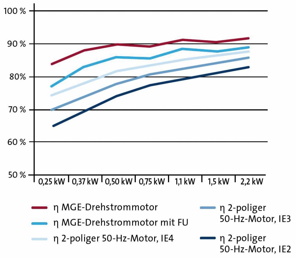 Das Diagramm zeigt den Wirkungsgrad eines MGE-Drehstrommotors im Vergleich zu den in der IEC 60034–30–1 Ed* festgelegten Wirkungsgradklassen. Bild: Grundfos