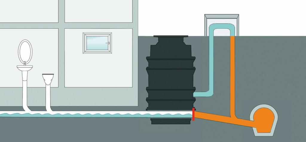 Gepumpt wird nur bei Rückstau: Dann schließt das Verschlusssystem der Hybrid-Hebeanlage und das anfallende Abwasser wird über eine Druckleitung mit Rückstauschleife in den Kanal befördert. Bild: Kessel AG