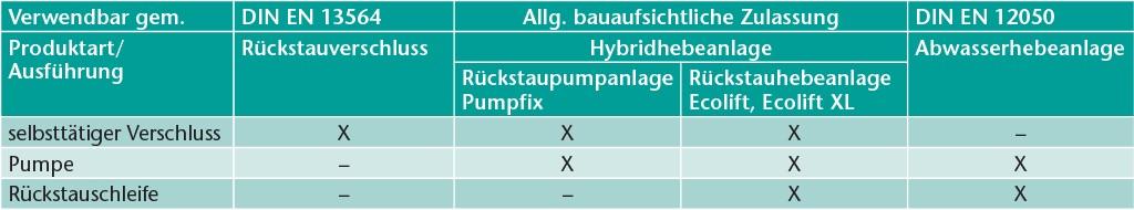 Entwässerungslösungen mit allgemeiner bauaufsichtlicher Zulassung.