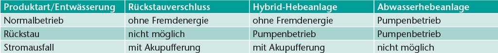 Unterschiede in der Funktionsweise unterschiedlicher Produkte.