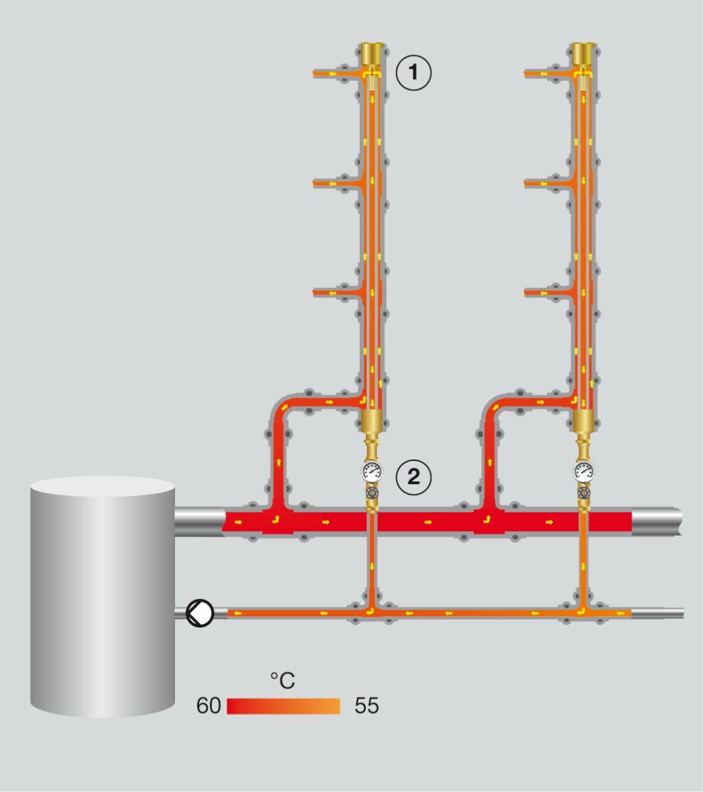 Installationsschema einer Inliner-Installation Bild: Rudat et al: Gebäudetechnik für Trinkwasser. Fachgerecht planen – Rechtssicher ausschreiben – Nachhaltig sanieren