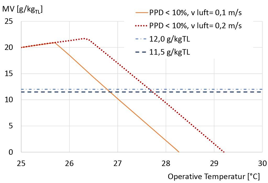 Komfortbereiche (PPD nach Fanger < 10 %) gemäß ASHRAE55–2013 bei clo = 0,5, met = 1,1 und Luftgeschwindigkeit von 0,1 bzw. 0,2 m/s und Linien für Mischungsverhältnis (MV) 11,5 bzw. 12,0 g/kg, Lufttemperatur gleich Strahlungstemperatur angenommen. Bild: Kleber