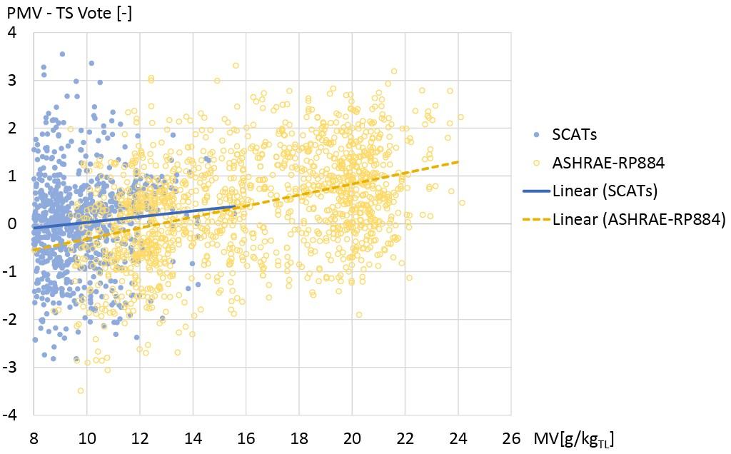 Abweichung des Temperaturempfindens vom berechneten PMV-Wert für zwei Felduntersuchungen, aufgetragen über dem Mischungsverhältnis (MV). Bild: Kleber
