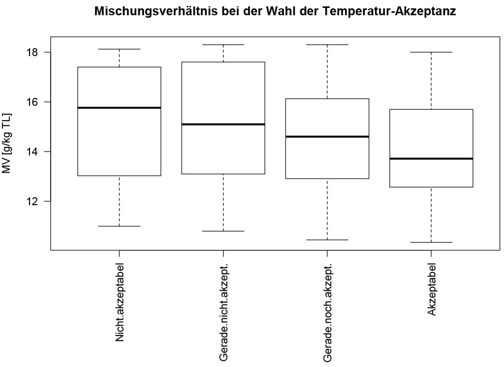 Boxplot (jeweils Quartile) der vorhandenen Luftfeuchte bei der Auswahl der thermischen Akzeptanz auf einer 4er-Skala. Bild: Kleber