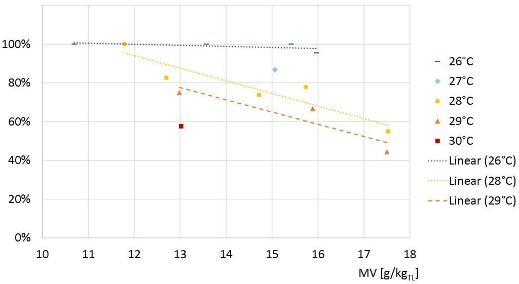 """Prozentsatz der Befragten, die bei einer bestimmten operativen Temperatur und einem Mischungsverhältnis (MV) die Temperatur als akzeptabel bewerteten (""""gerade noch akzeptabel"""" oder """"akzeptabel""""). Bild: Kleber"""