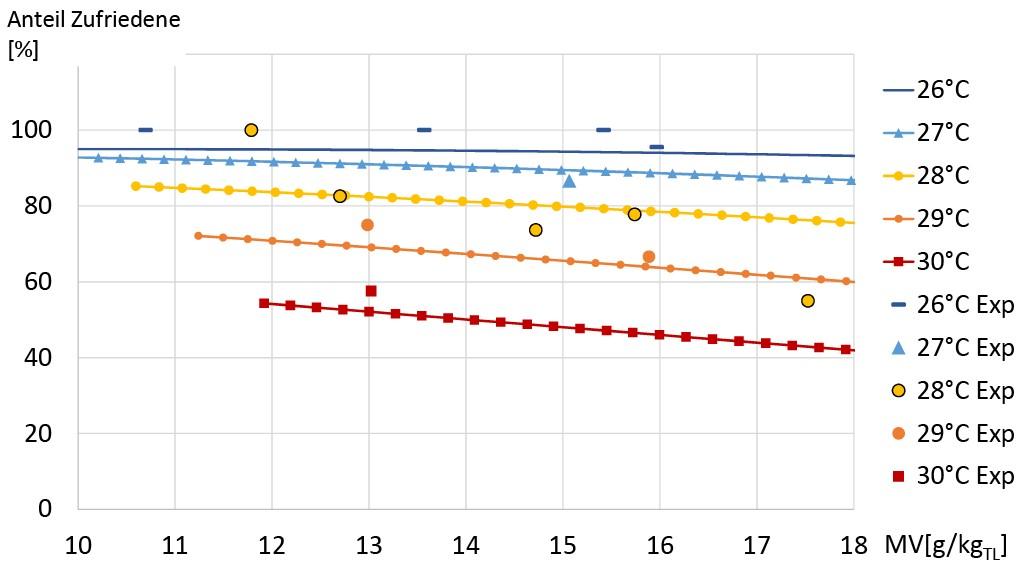 – Anteil Zufriedener auf Basis der PPD-Formel (analog zu den Versuchen mit clo 0,4, met 1,1 und vair 0,1 m/s) für verschiedene operative Temperaturen, verglichen mit den Mittelwerten aus den Experimenten 2015 (Exp). Bild: Kleber