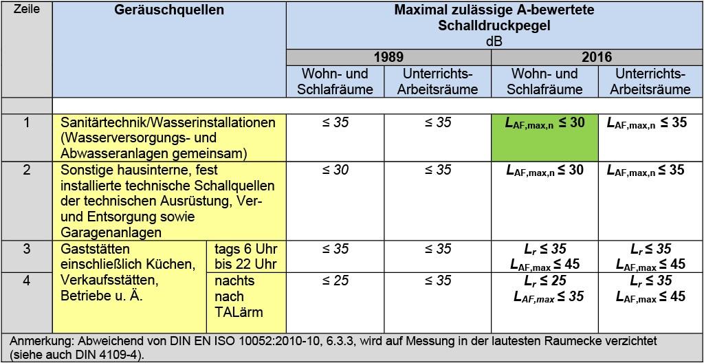 DIN 4109-1, Kapitel 9: Tabelle 9 — Maximal zulässige A-bewertete Schalldruckpegel in fremden schutzbedürftigen Räumen, erzeugt von gebäudetechnischen Anlagen und baulich mit dem Gebäude verbundenen Betrieben (Gegenüberstellung der Kennwerte 1989/2016). Quelle: DIN 4109