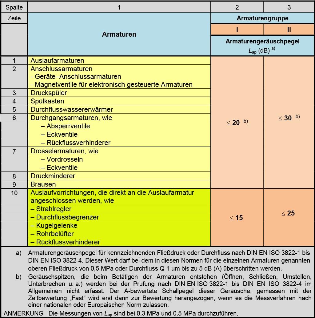 DIN4109-1, Kapitel 11, Tabelle 11 — Anforderungen an Armaturen und Geräte der Trinkwasser-Installation (nach DIN 4109–1). Quelle: DIN 4109