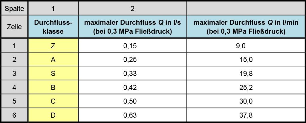 DIN 4109-1, Kapitel 11, Tabelle 12 — Durchflussklassen (nach DIN 4109–1). Quelle: DIN 4109