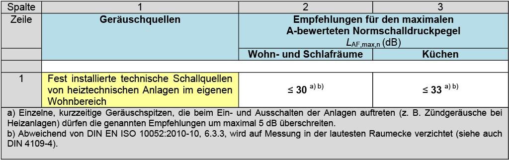 DIN 4109, Anhang B, Tabelle B.1 — Empfehlungen für maximale A-bewertete Schalldruckpegel in schutzbedürftigen Räumen in der eignen Wohnung, erzeugt von heiztechnischen Anlagen im eigenen Wohnbereich (nach DIN 4109–1). Quelle: DIN 4109.