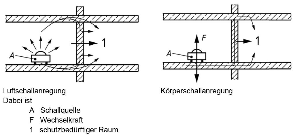 Schematische Darstellung der Geräuschübertragung von einer Schallquelle durch Luftschall- und Körperschallanregung. Quelle: DIN 4109–36