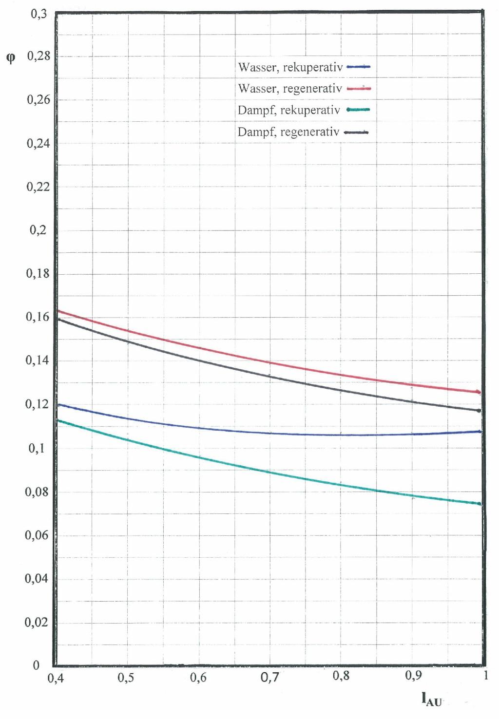 Gütegrad einer Luftkonditionierung, t0 = 0 °C (YW = 0,7, YF = 0,6, h = 0,85) Bild: Lillich