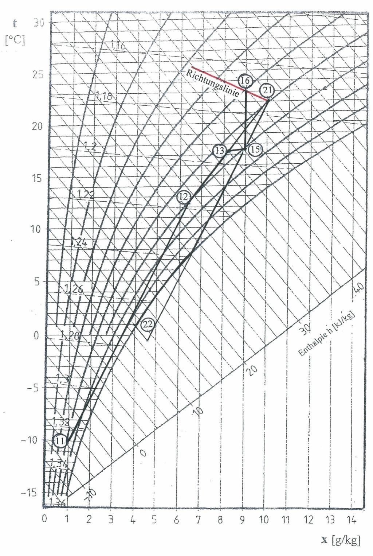 Luftaufbereitung mit regenerativer Energierückgewinnung und Befeuchtung mit Dampf (t0 = 0 °C, lAU = 0,5, YW = 0,7, YF = 0,5) Bild: Lillich
