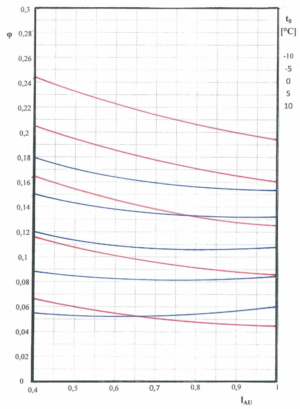 Gütegrad einer Luftkonditionierung, Befeuchtung mit Wasser, Wärmerückgewinnung rekuperativ (blau), regenerativ (rot) ( YW = 0,7, YF = 0,6, h = 0,85) Bild: Lillich