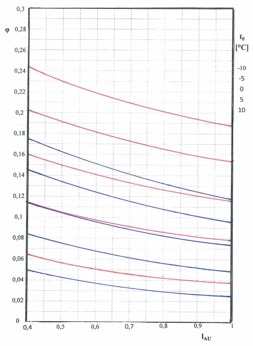 Gütegrad einer Luftkonditionierung, Befeuchtung mit Dampf, Wärmerückgewinnung rekuperativ (blau), regenerativ (rot) (YW = 0,7, YF = 0,6, h = 0,85) Bild: Lillich