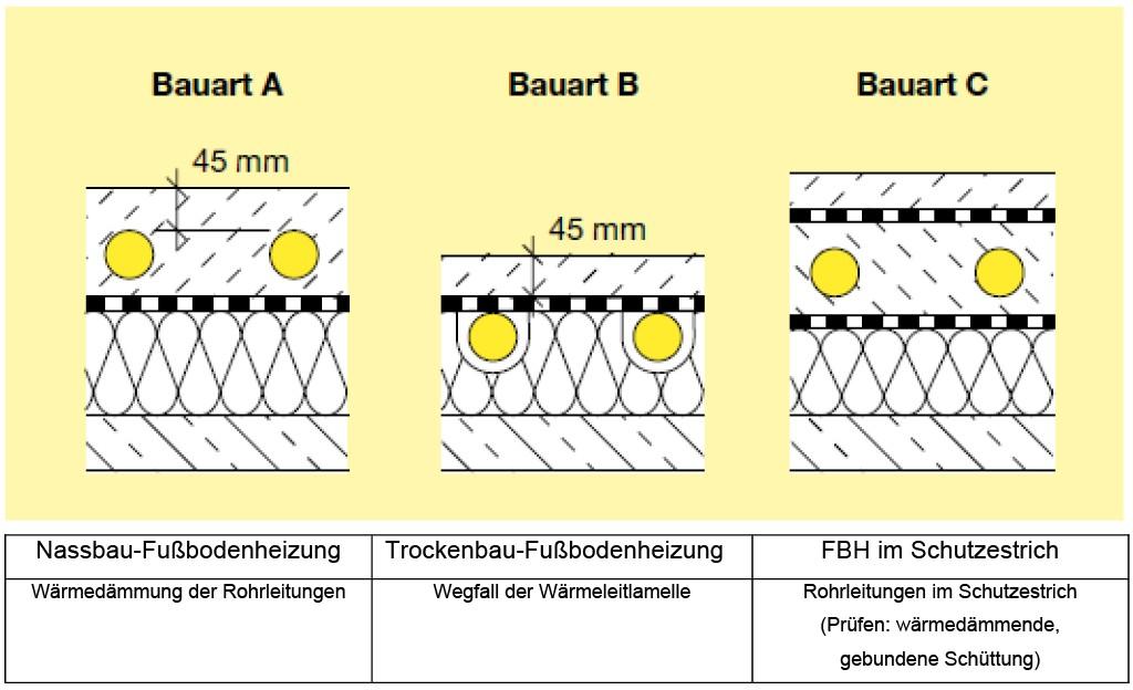 DIN 18560 – Bauarten der Fußbodenheizung mit Potenzial verminderter Wärmeabgabe. Bild: InformationszentrumBeton
