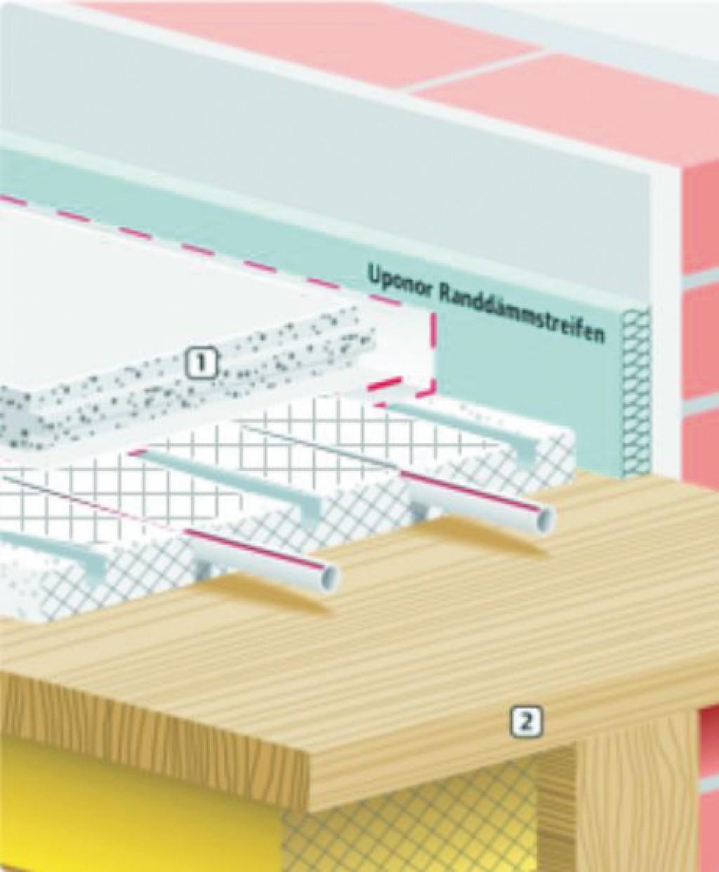 Trockenbau-Fußbodenheizung ohne Wärmeleitlamelle mit wärmedämmender Trockenestrich-Lastverteilplatte Knauf Brio 23 WF oder EPS. Bild: Knauf