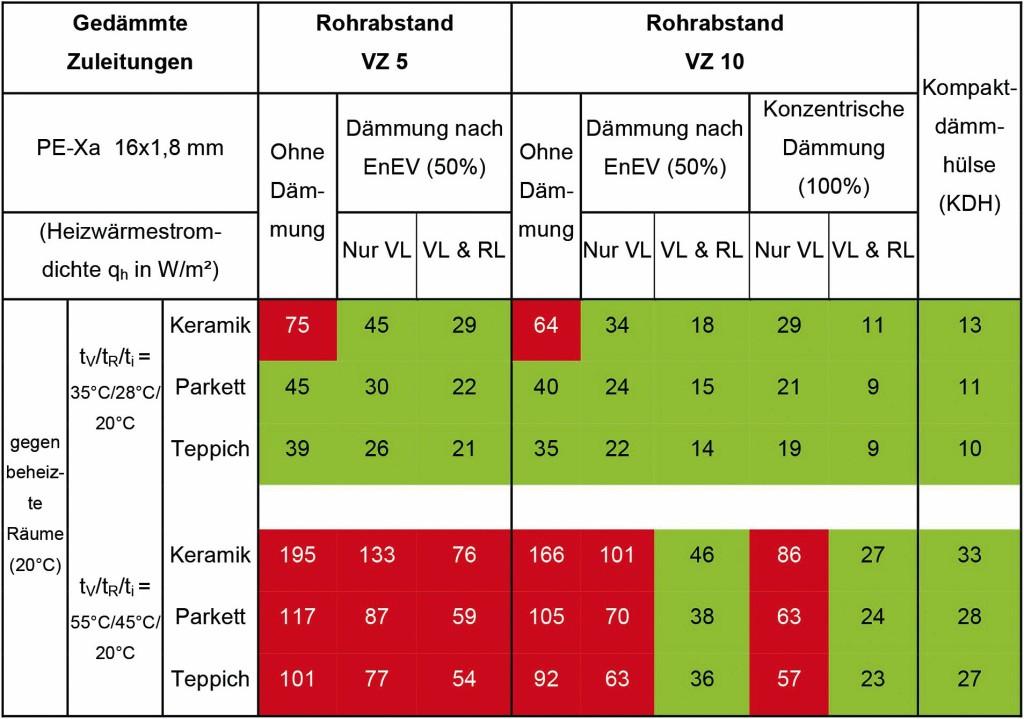 Heizwärmstromdichte qH von Fußbodenheizungen mit ungedämmten und gedämmten Rohrleitungen im Estrich sowie unterhalb des Estrichs in der Wärmedämmebene. Tabelle: KDH
