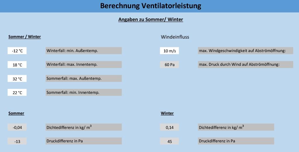 Berechnung Ventilatorleistung, Thermik. Bild: Totaro/Hausmann