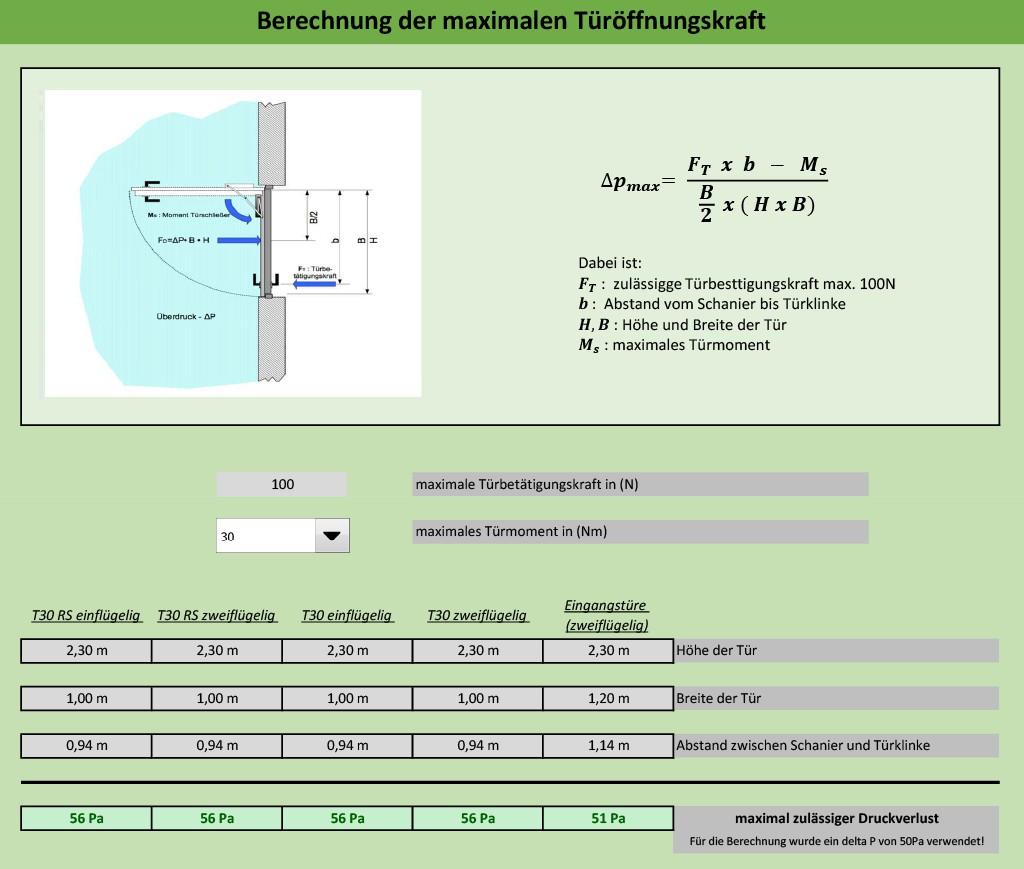 Berechnung der maximalen Türöffnungskraft gemäß VDMA 24188. Bild: Totaro/Hausmann