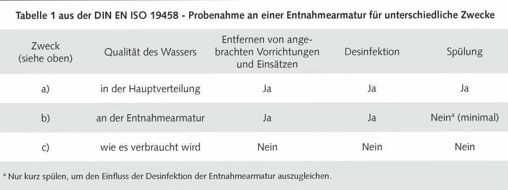 In der DIN ISO 19458, Tabelle 1 sind drei verschiedene Untersuchungsziele benannt. Sie erfordern unterschiedliche Vorgehensweisen bei der Vor- und Nachbereitung der Probenahmestellen und bei der Probenahme. Die Tabelle macht deutlich, dass nur die Definition einer klaren Aufgabenstellung zur fachgerechten Auswahl des Verfahrens und somit zu belastbaren Ergebnissen führt.