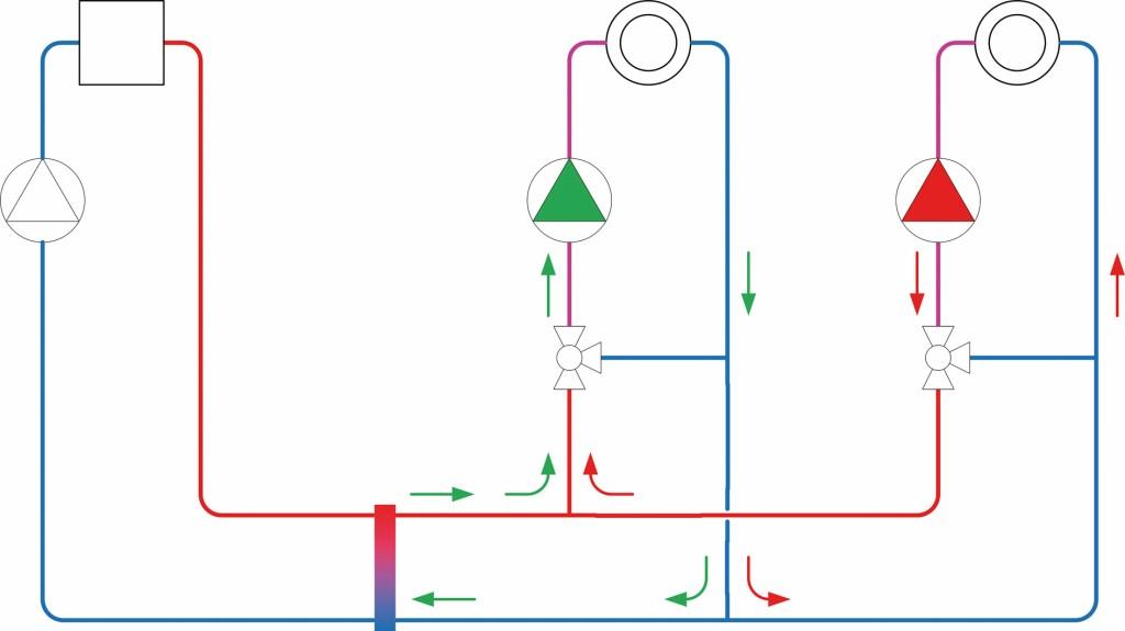 Fehlzirkulation durch gegenseitige Beeinflussung. Bild: Wilo SE