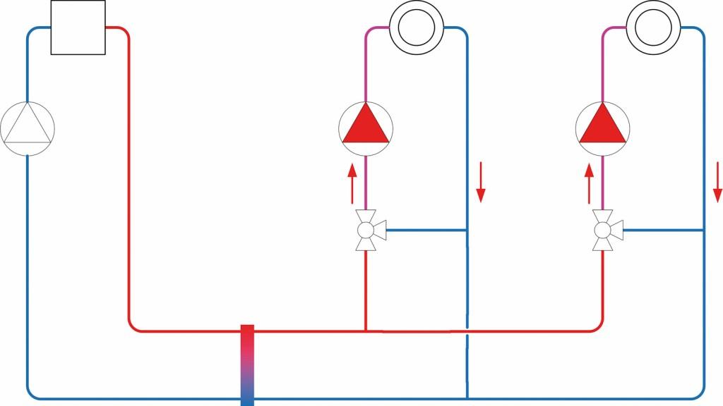 Fehlzirkulation durch natürliche Konvektion. Bild: Wilo SE