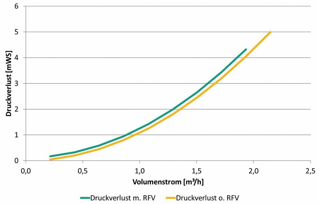 Anlagenkennlinien für RFV mit geringem Öffnungsdruck (0,1 mWS). Bild: Wilo SE