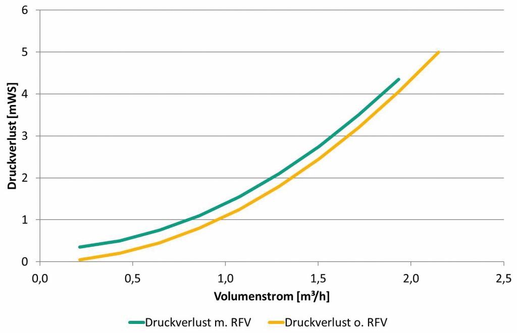 Anlagenkennlinien für RFV mit hohem Öffnungsdruck (0,4 mWS) Bild: Wilo SE
