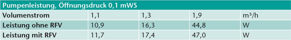 Pumpenleistung bei RFV mit Öffnungsdruck 0,1 mWS.