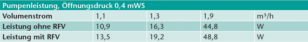 Pumpenleistung bei RFV mit Öffungsdruck 0,1 und 0,4 mWS.