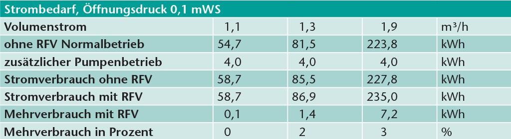 Strombedarf bei RFV mit Öffnungsdruck 0,1 mWS.