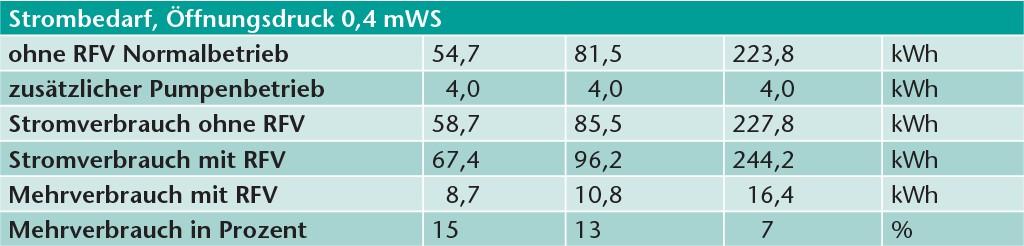 Strombedarf bei RFV mit Öffnungsdruck 0,4 mWS.