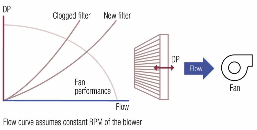 Das Bild zeigt den Differenzdruck (dp) als Funktion des Durchflusses bei einem neuen und einem teilweise verstopften Filter, sowie eine typische dp/Fluss-Kurve eines Radialgebläses. Die Schnittpunkte der beiden Kurven zeigen, dass die Filterverschmutzung in diesem Fall einen größeren Effekt auf den Durchfluss als auf den Differenzdruck hat. Bild: Sensirion AG