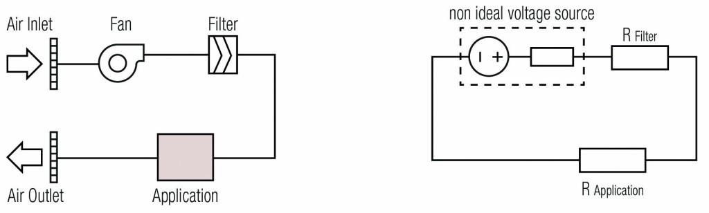 Luft-Kreislauf eines Systems mit Filter verglichen mit einer elektronischen Schaltung. Bild: Sensirion AG