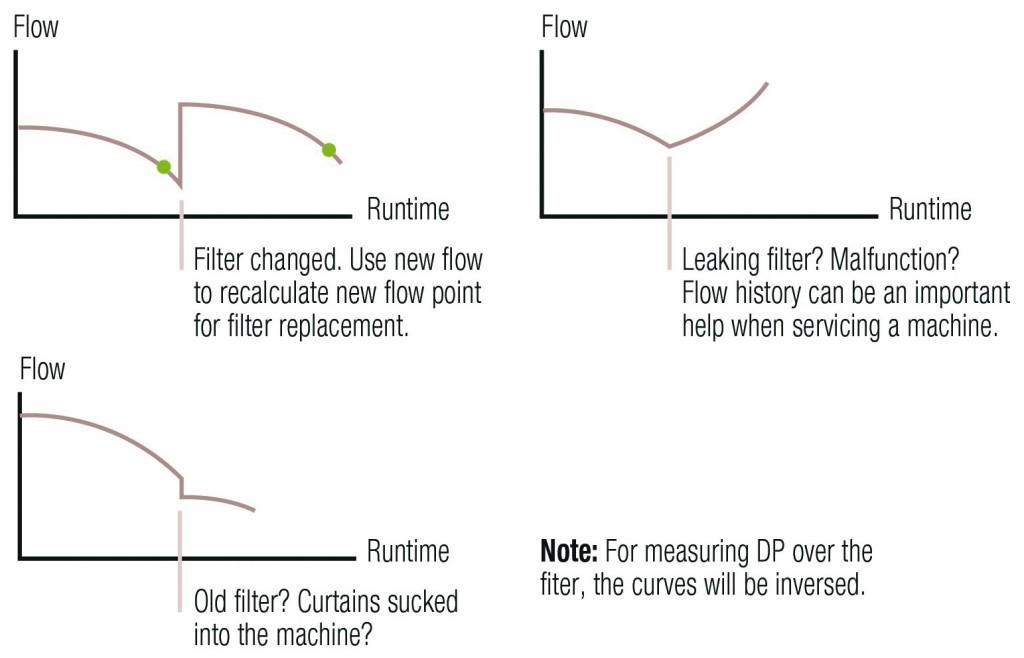 Zeitreihe des Flusses durch den Filter für verschiedene Szenarien. Bild: Sensirion AG