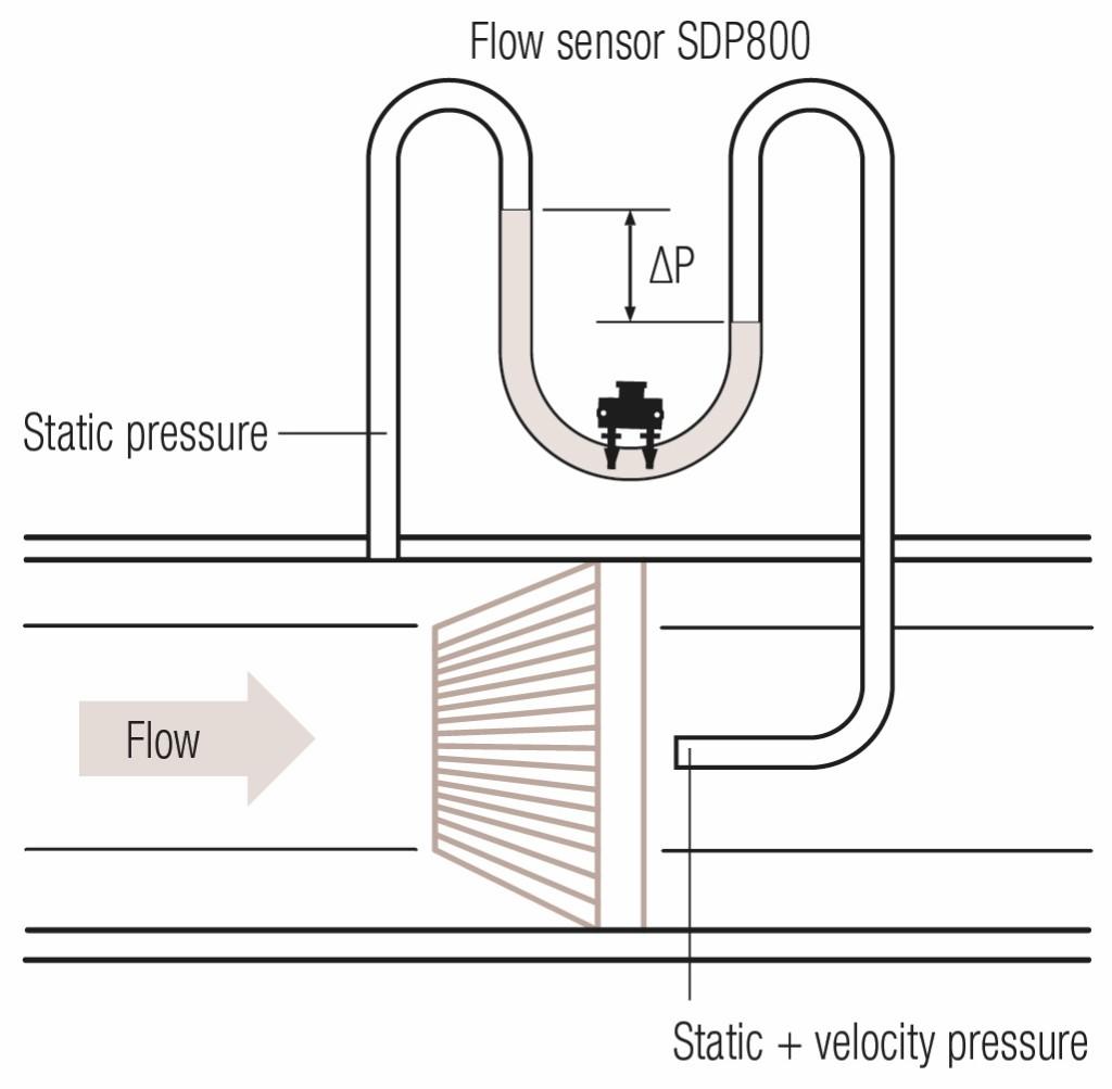 Invertierte Staudruck-Konfigiration. Bild: Sensirion AG