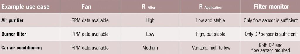 Beispiele verschiedener Anwendungen und ihrer Charakteristik (RPM = rotations per minute = Drehzahl des Gebläses).