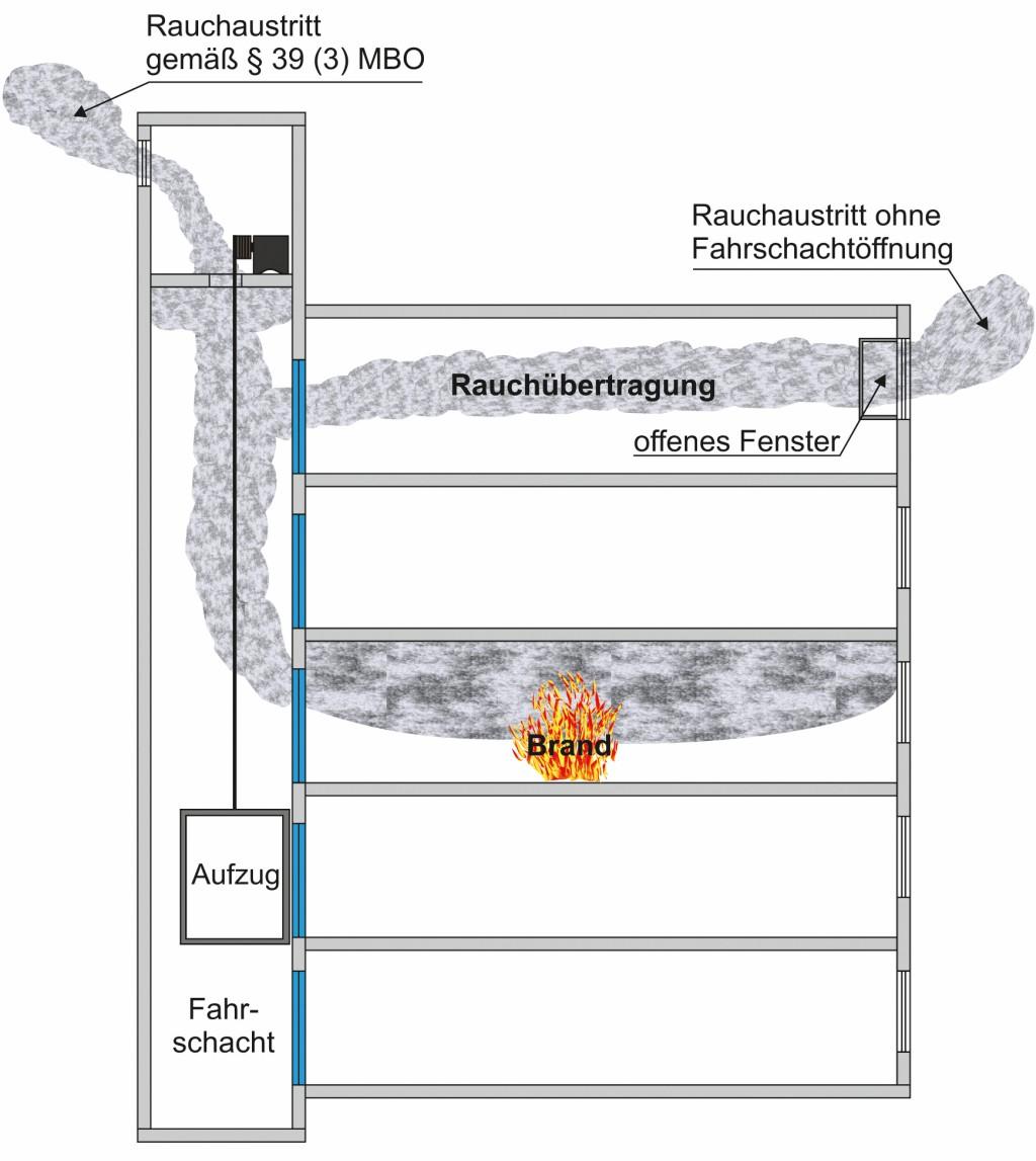 Rauchübertragung von Geschoss zu Geschoss versus Fahrschachtentrauchung. Bild: FeuerTrutz Magazin