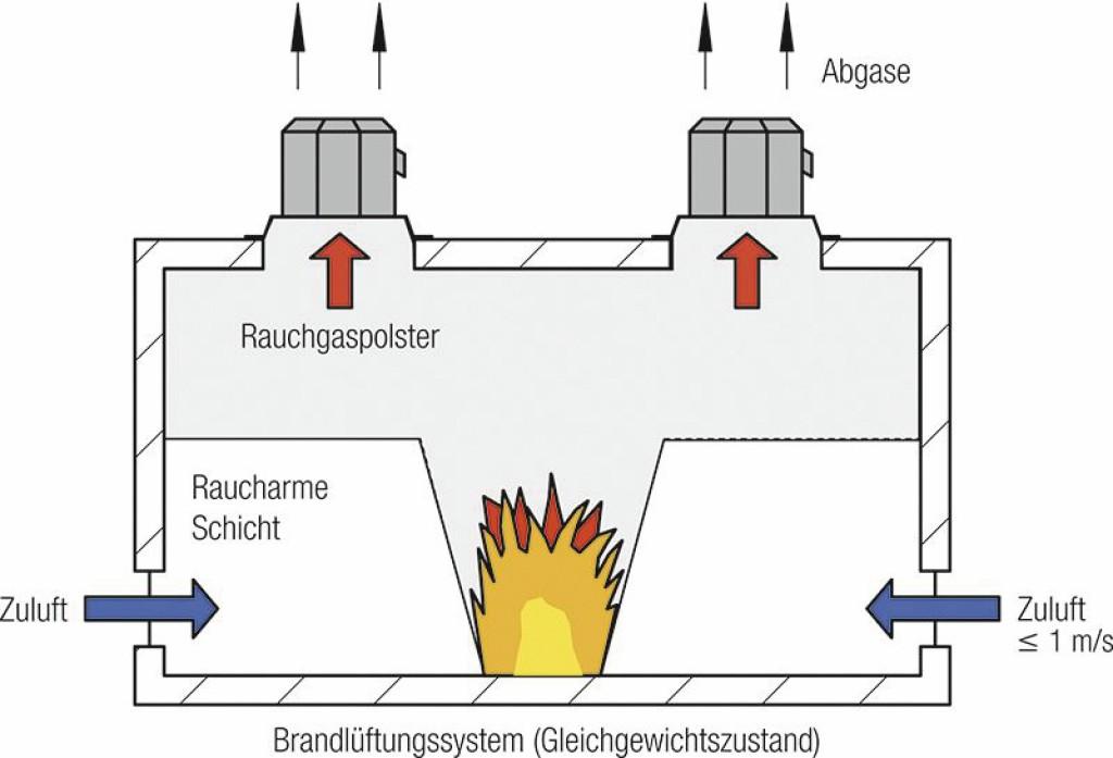 Gleichgewichtszustand zwischen zuströmender Luft und abfließenden Rauchgasen. Bild: Helios Ventilatoren