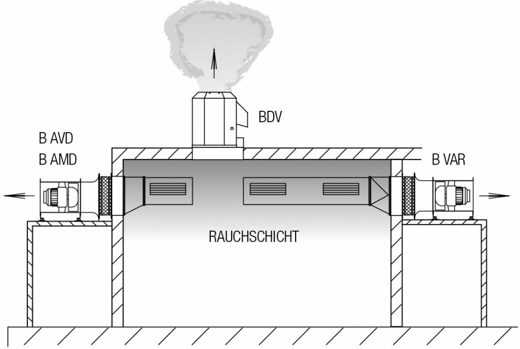 Ventilatoren außerhalb des Rauchabschnitts und außerhalb des Gebäudes. Bild: Helios Ventilatoren