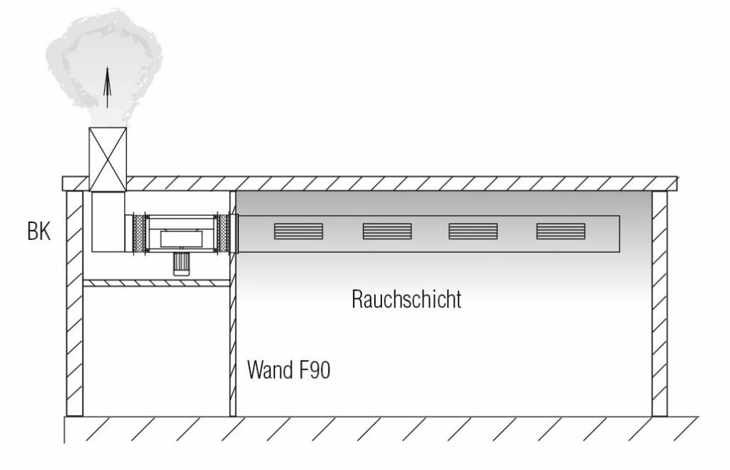 Ventilatoren außerhalb des Rauchabschnitts und innerhalb von Gebäuden im ausreichend belüfteten Raum. Bild: Helios Ventilatoren