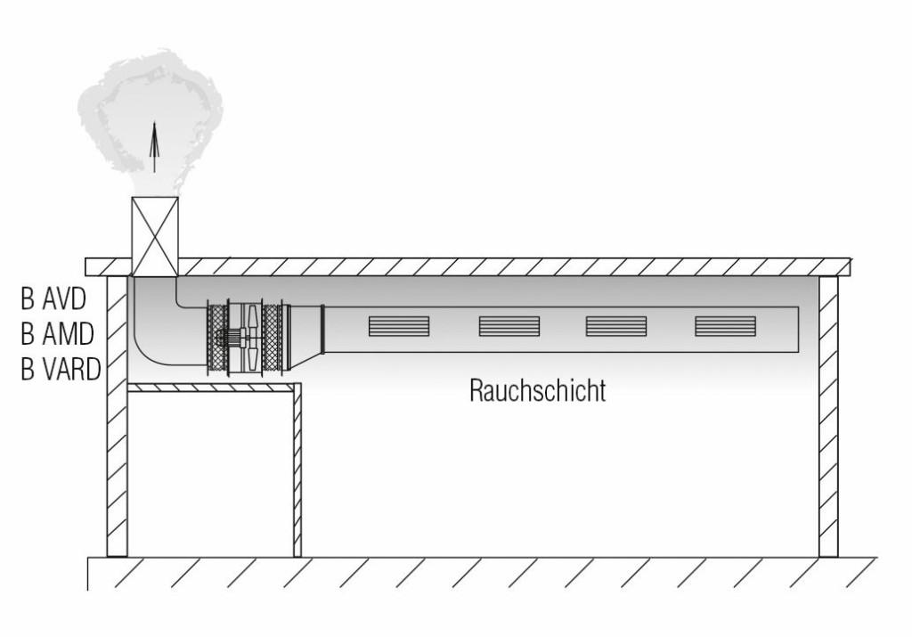 Ventilatoren innerhalb des Rauchabschnitts. Bild: Helios Ventilatoren